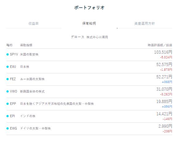 THEO(テオ)6月度ポートフォリオ1